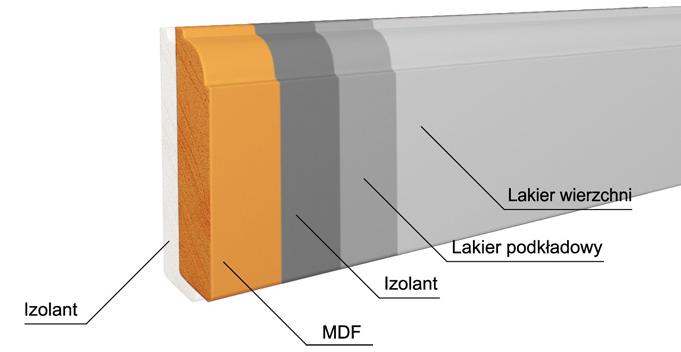 Listwa przypodłogowa MDF warstwy