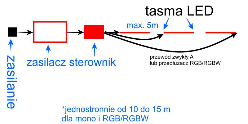 Schemat podłączenia taśm LED jednostronnie od 10 do 15 metrów - Mono, RGB, RGBW