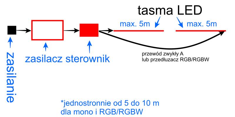 Schemat podłączenia taśm LED jednostronnie od 5 do 10 metrów - Mono, RGB, RGBW