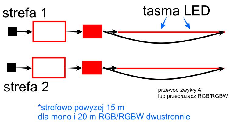 Schemat podłączenia taśm LED strefowo powyżej 15 metrów dla mono i powyżej 20 metrów dla RGB, RGBW dwustronnie