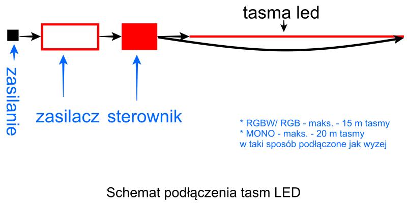 Schemat podłączenia taśm LED